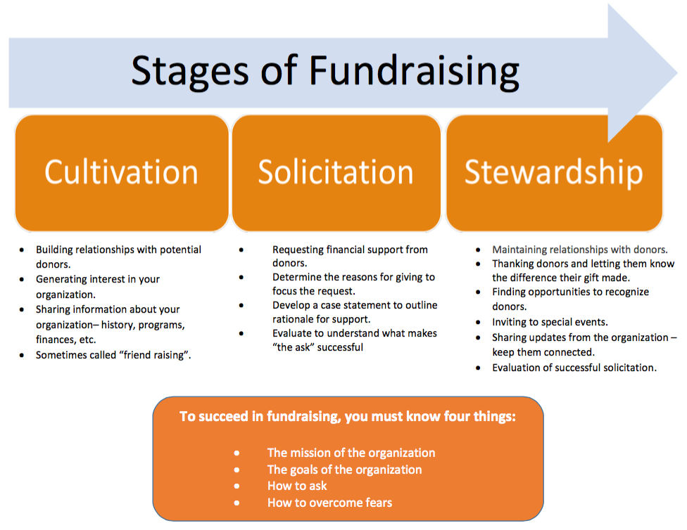 FundraisingStages_0.png