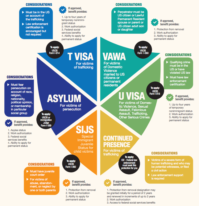 Protections for Immigrant Victims graphic_0.png
